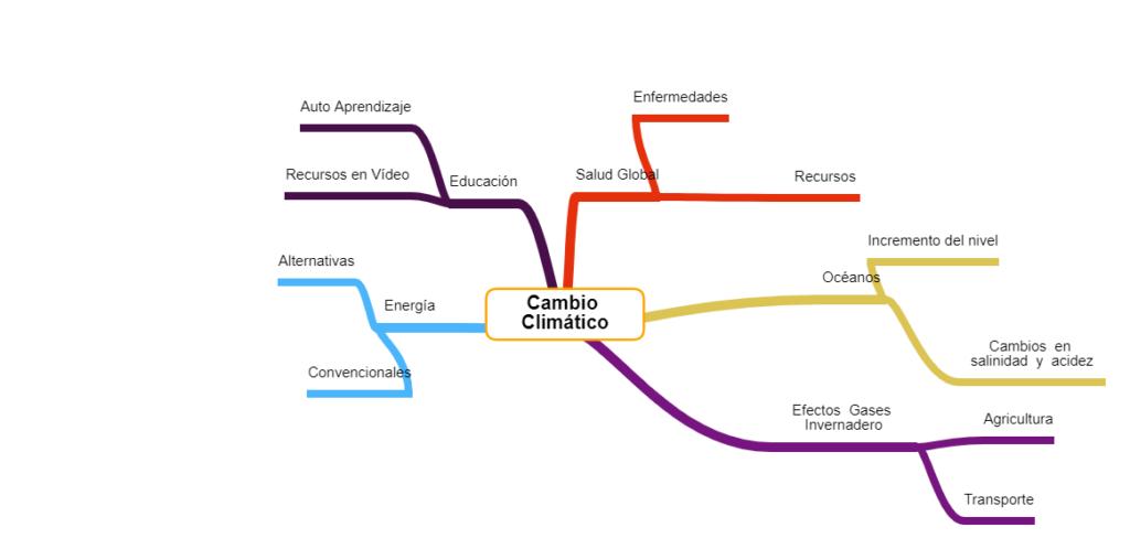 ejemplo de mapa mental o conceptual