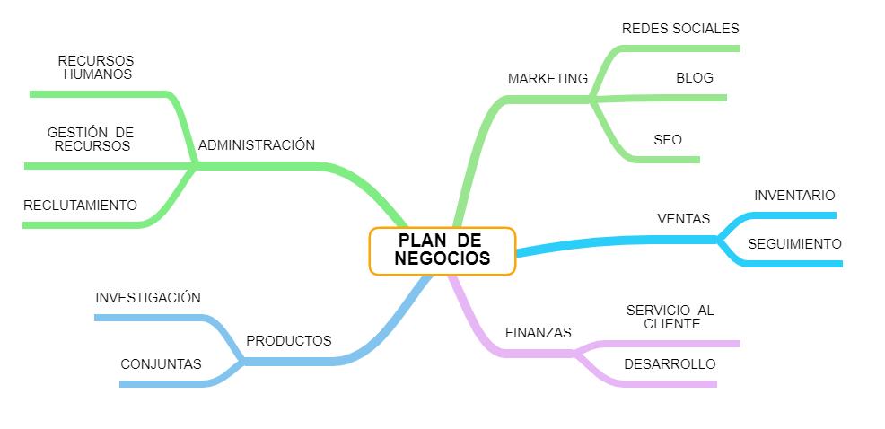 ejemplos de mapas conceptuales plan de negocios