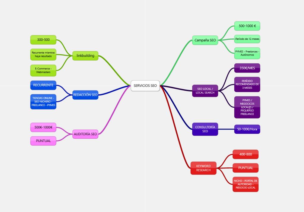 ejemplo mapa conceptual servicios consultor seo